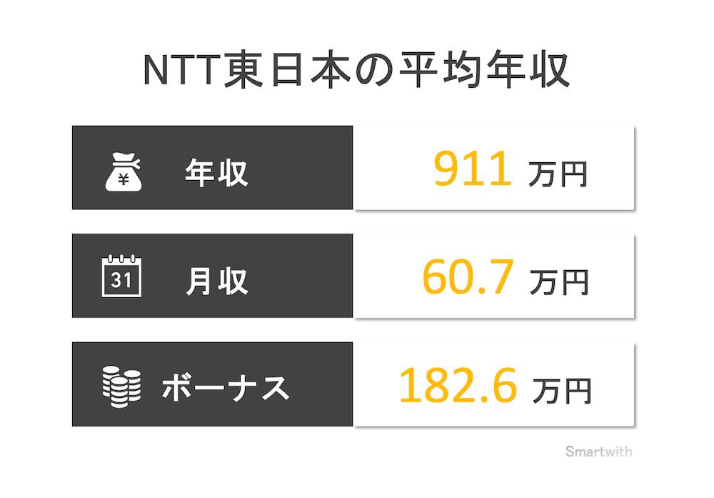 NTT東日本の平均年収