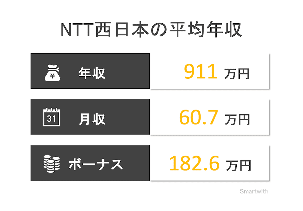 NTT西日本の平均年収はいくら?【関連企業の年収も合わせて解説】
