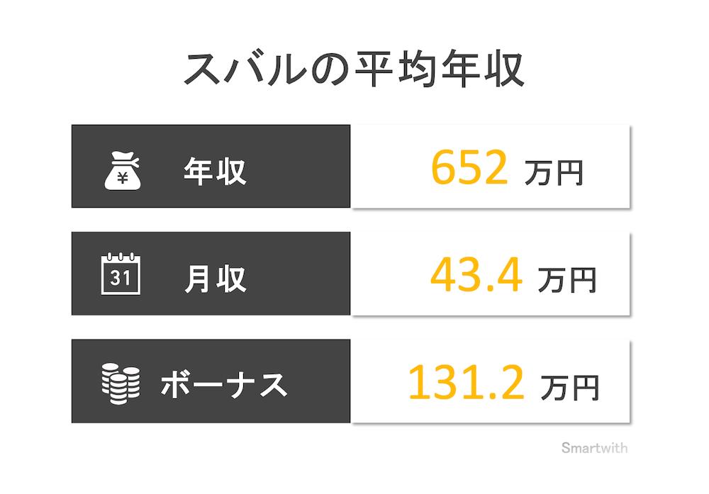 スバルの平均年収