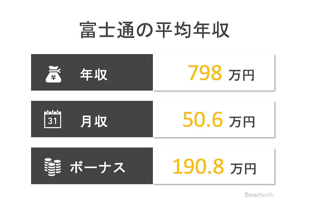 富士通の平均年収