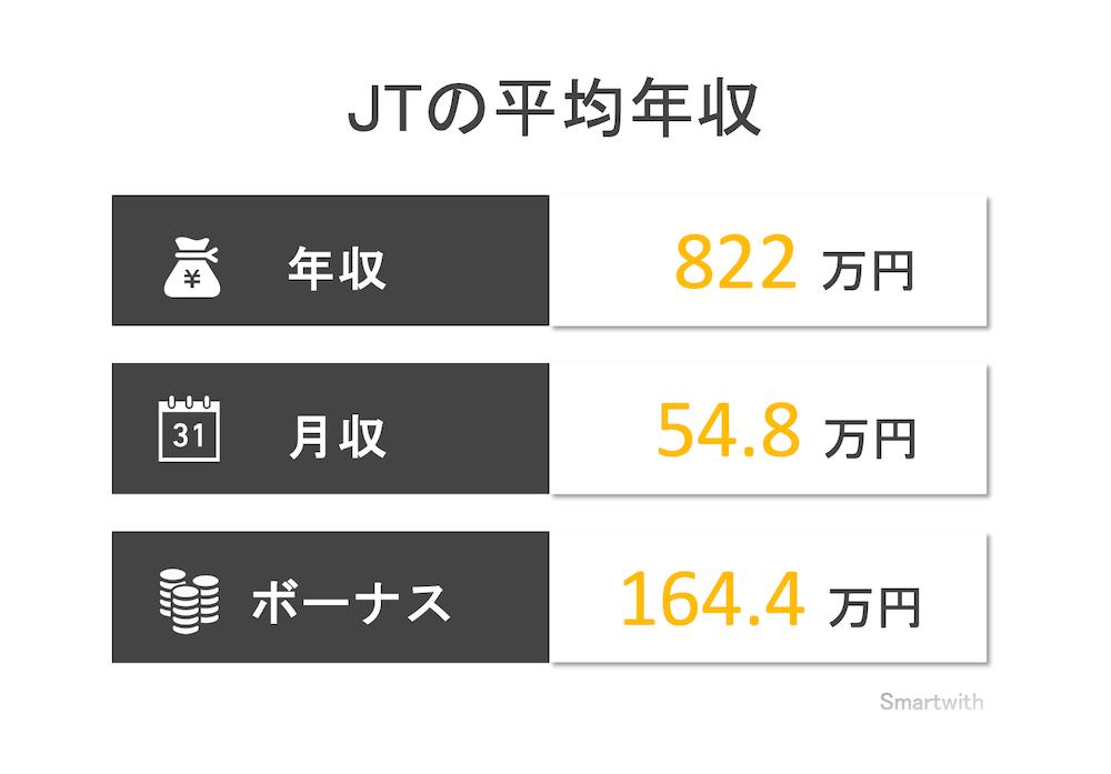 JTの平均年収