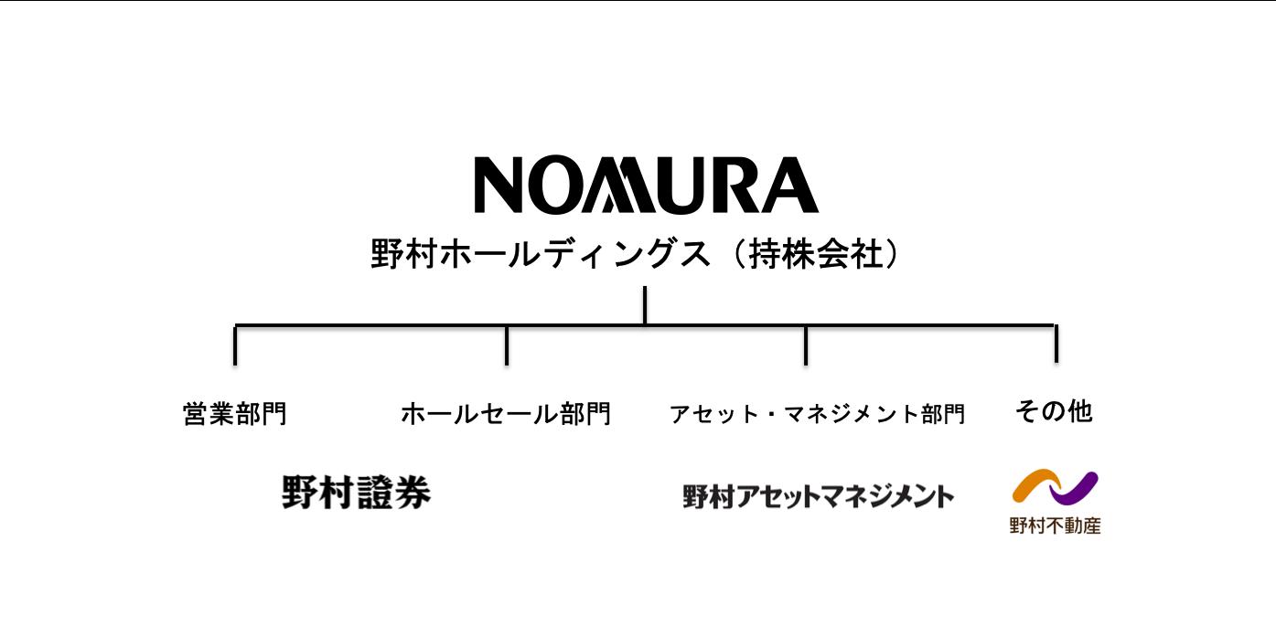 野村グループの組織図