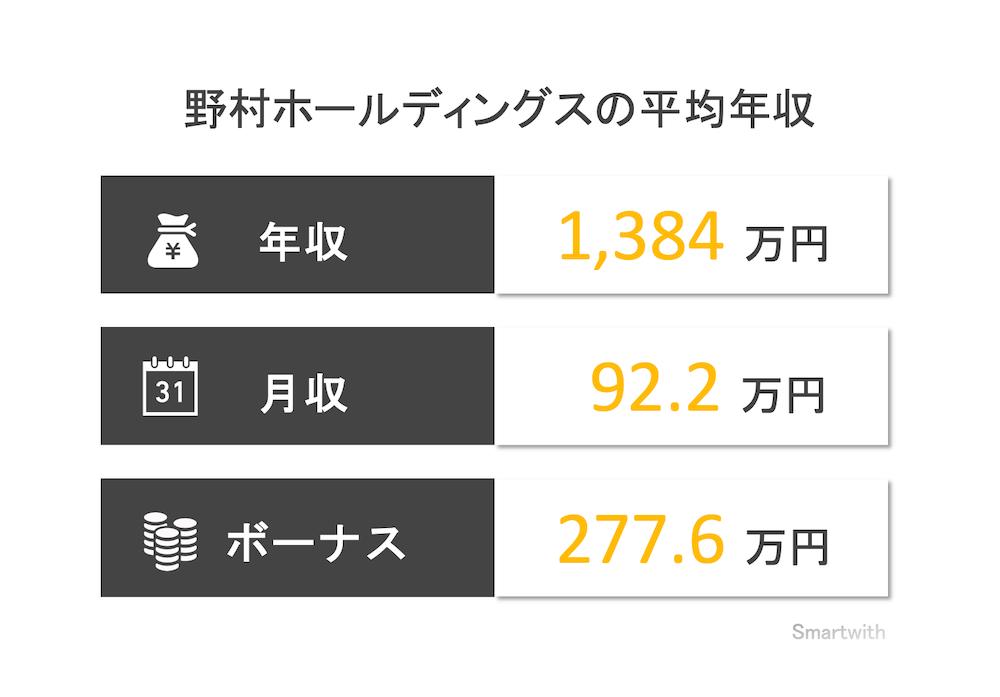 野村ホールディングスの平均年収