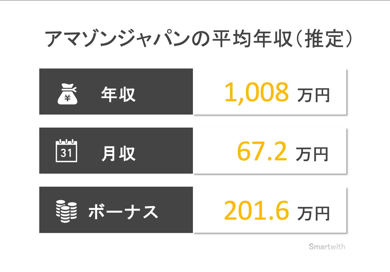 アマゾンジャパンの平均年収