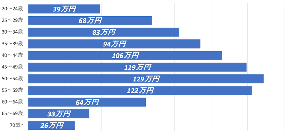 年代別のボーナス支給額(2018年度)