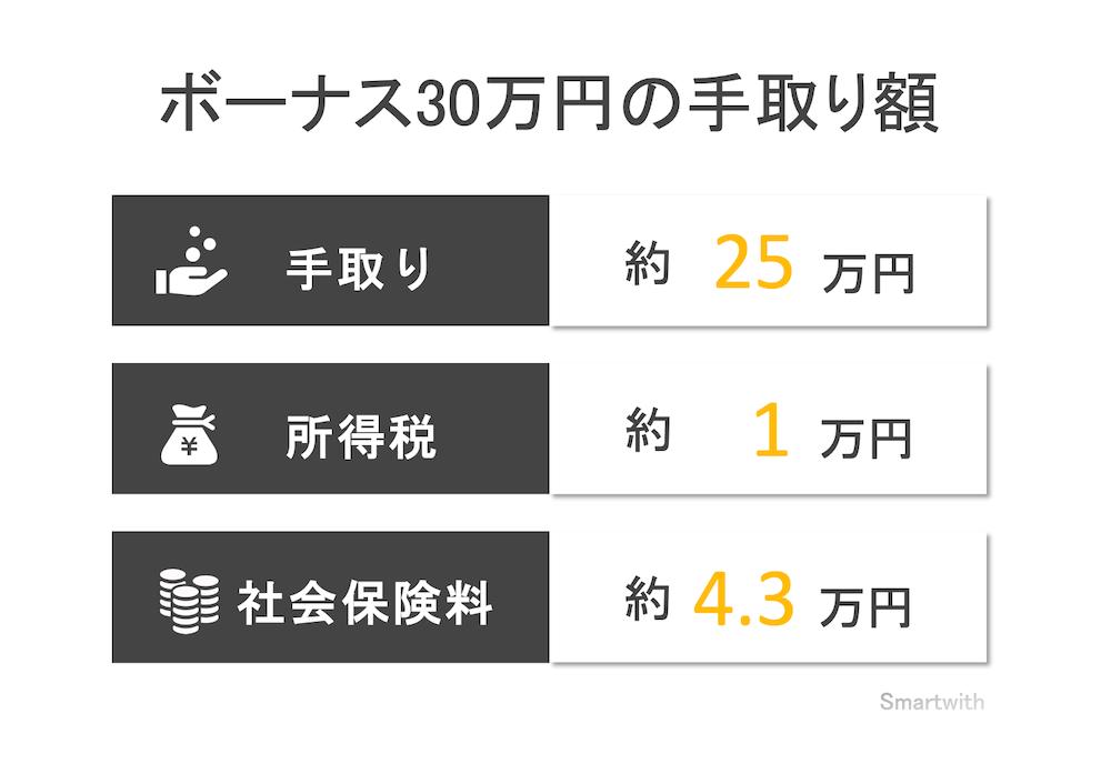 ボーナス30万円の手取り額
