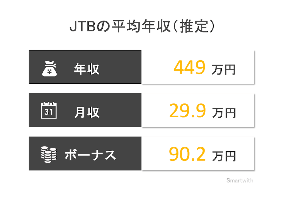 JTBの平均年収