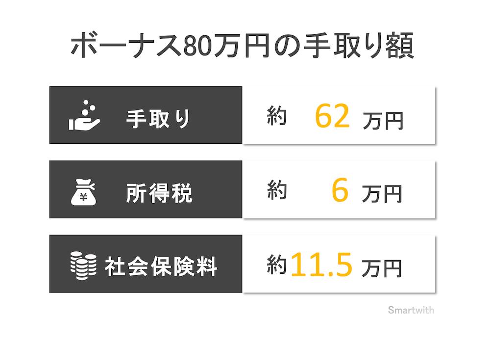 ボーナス80万円の手取り額