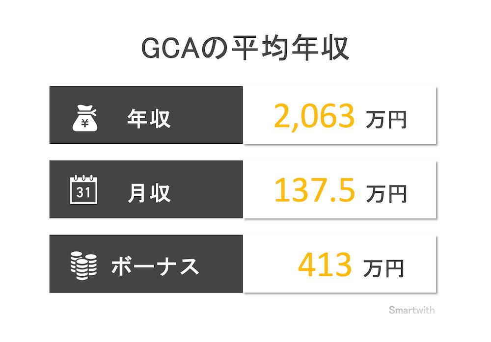 GCAの平均年収