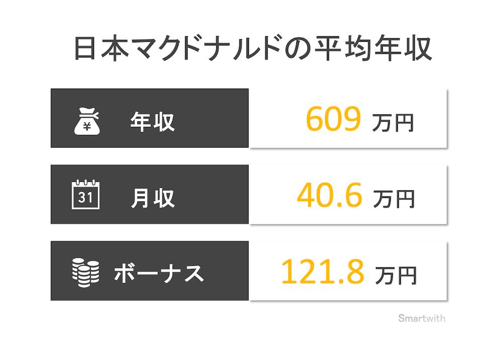 日本マクドナルドの平均年収