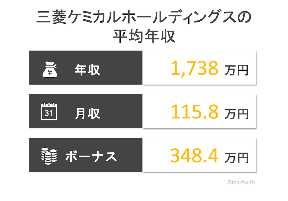 三菱ケミカル(旧三菱化学)の平均年収はいくら?【役員・競合他社比較】