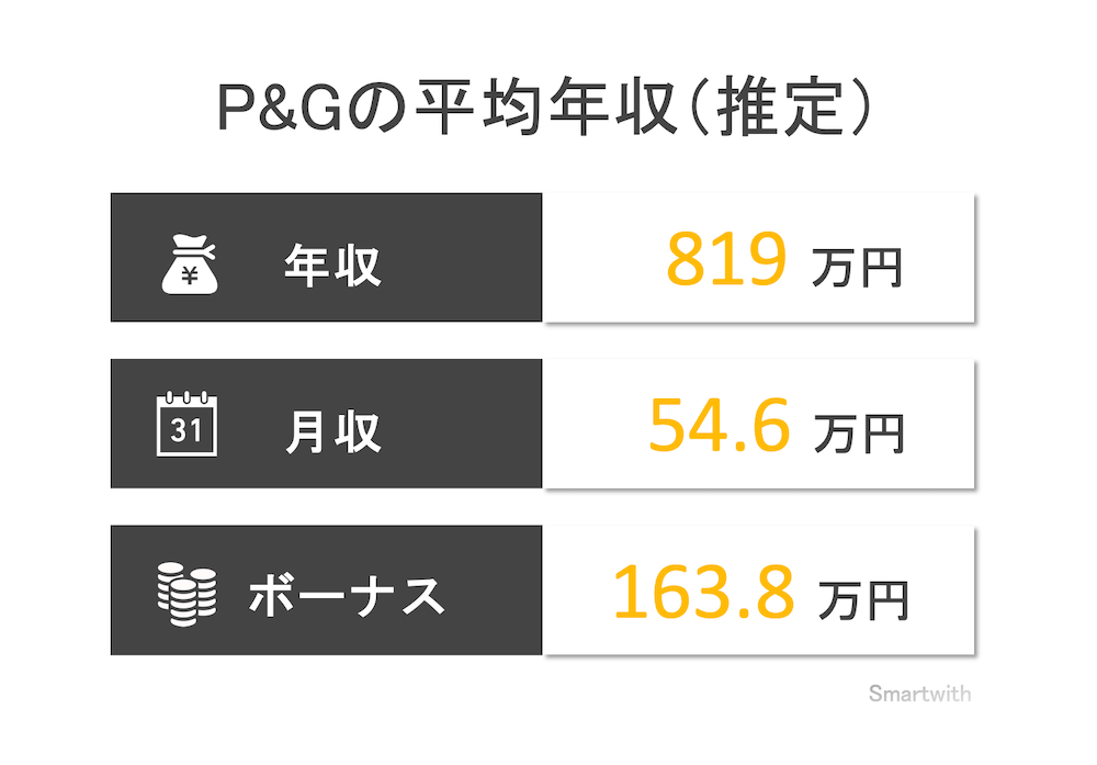 P&Gの平均年収