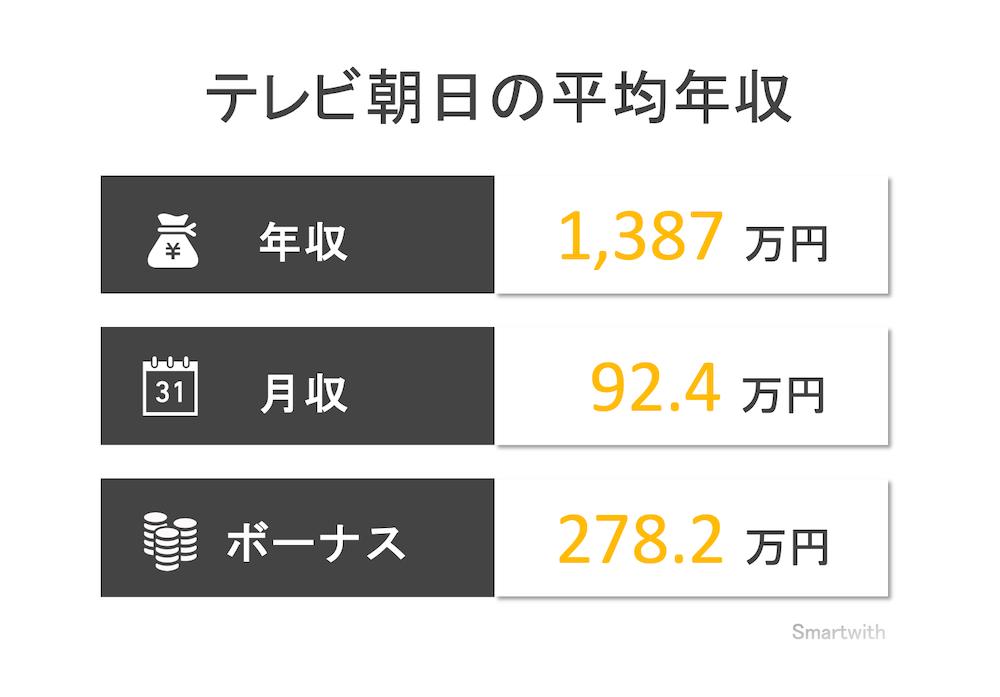 テレビ朝日の平均年収