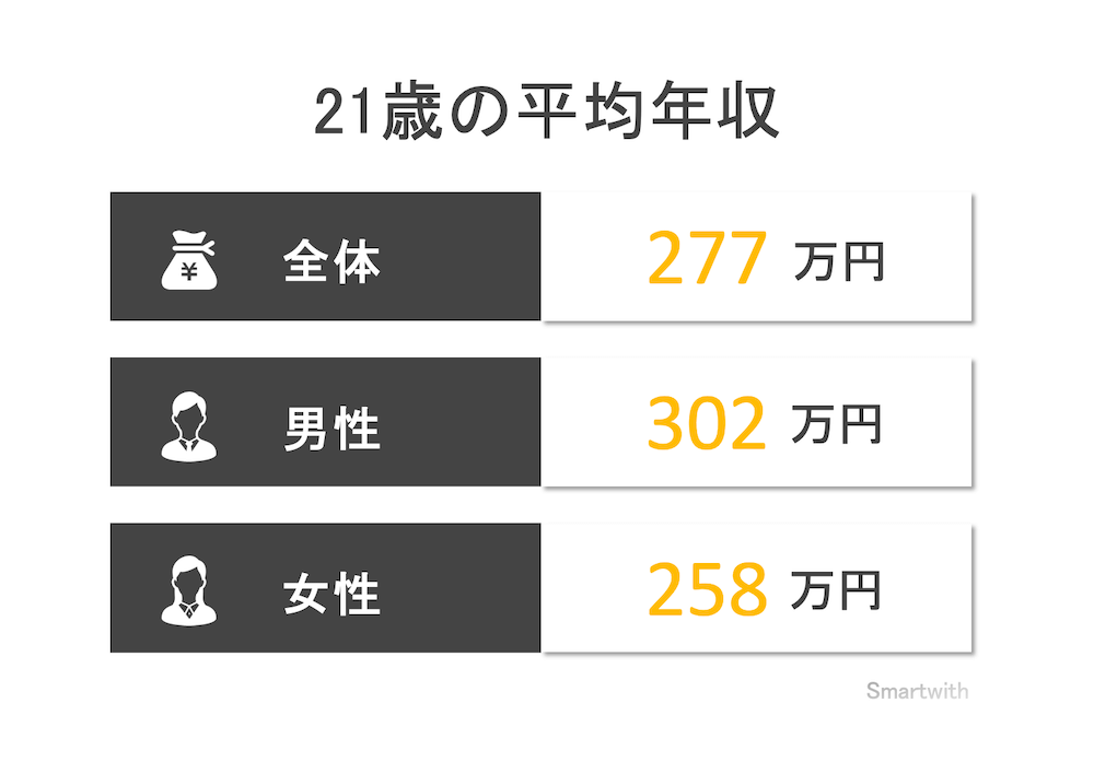 21歳の平均年収と年収中央値