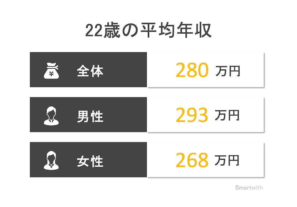 22歳の平均年収と年収中央値
