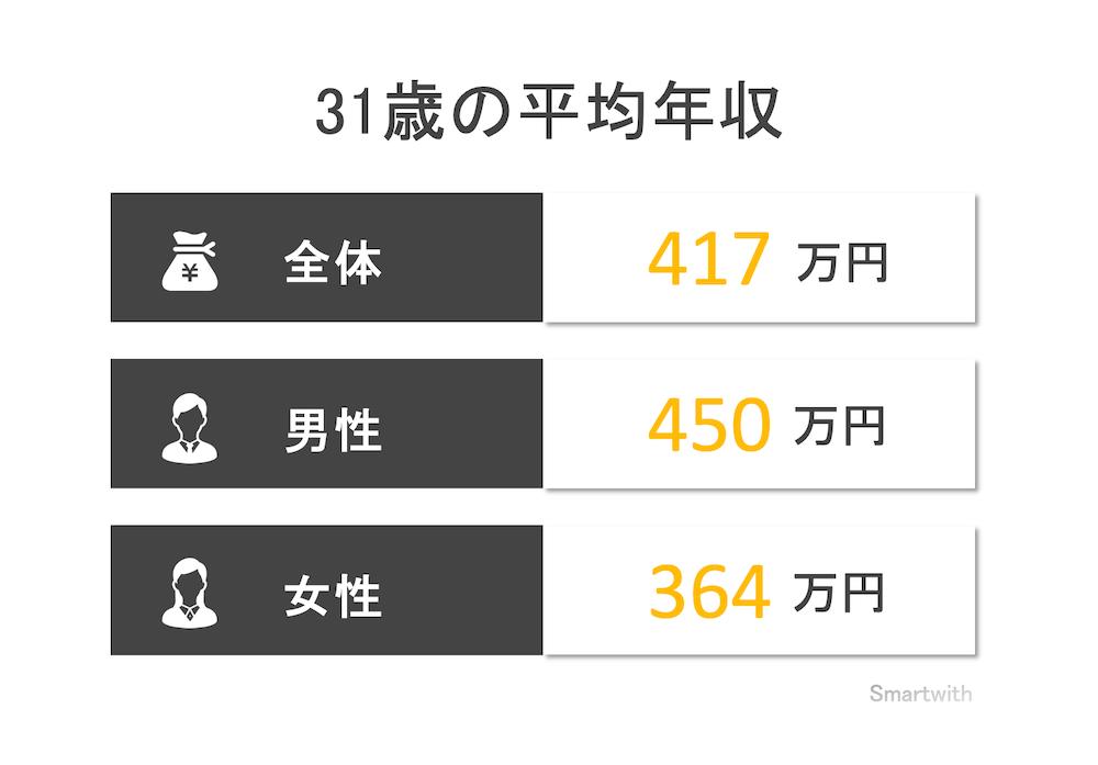 31歳の平均年収と年収中央値