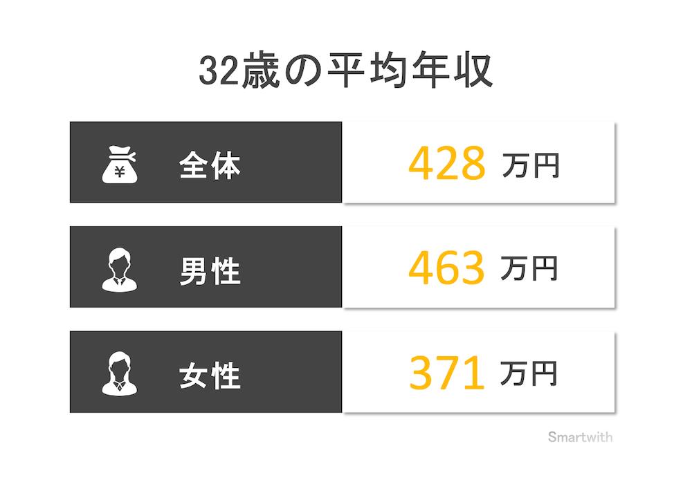 32歳の平均年収と年収中央値