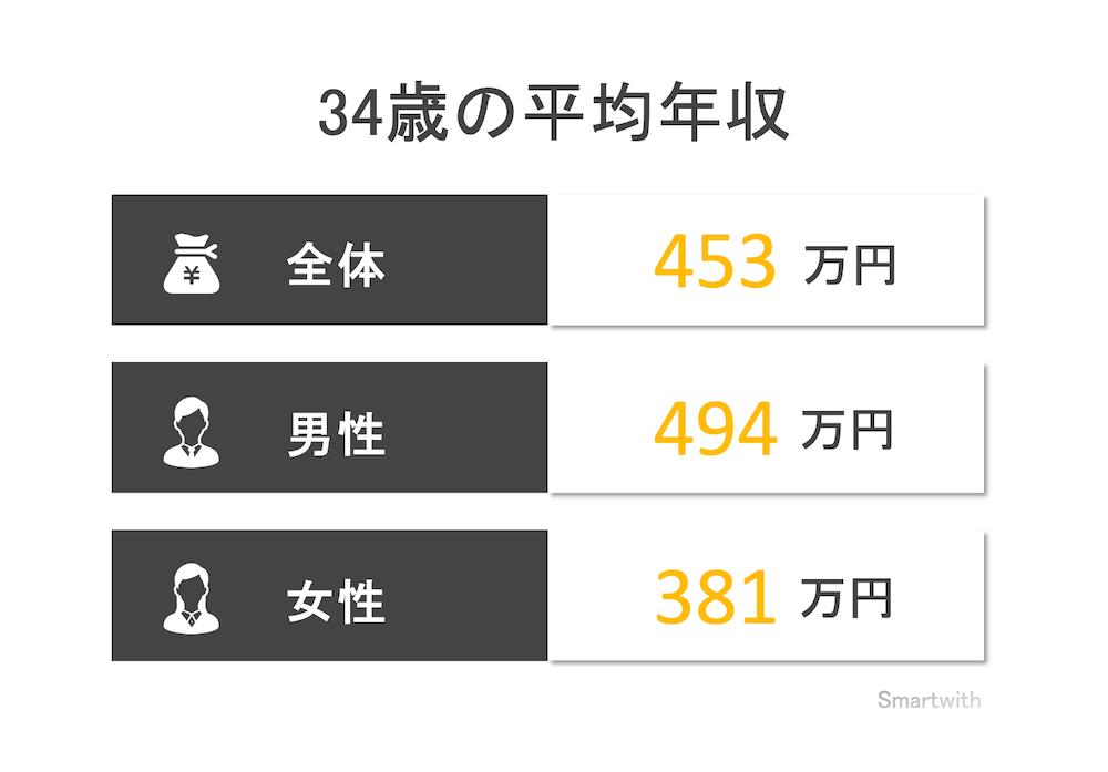 34歳の平均年収と年収中央値