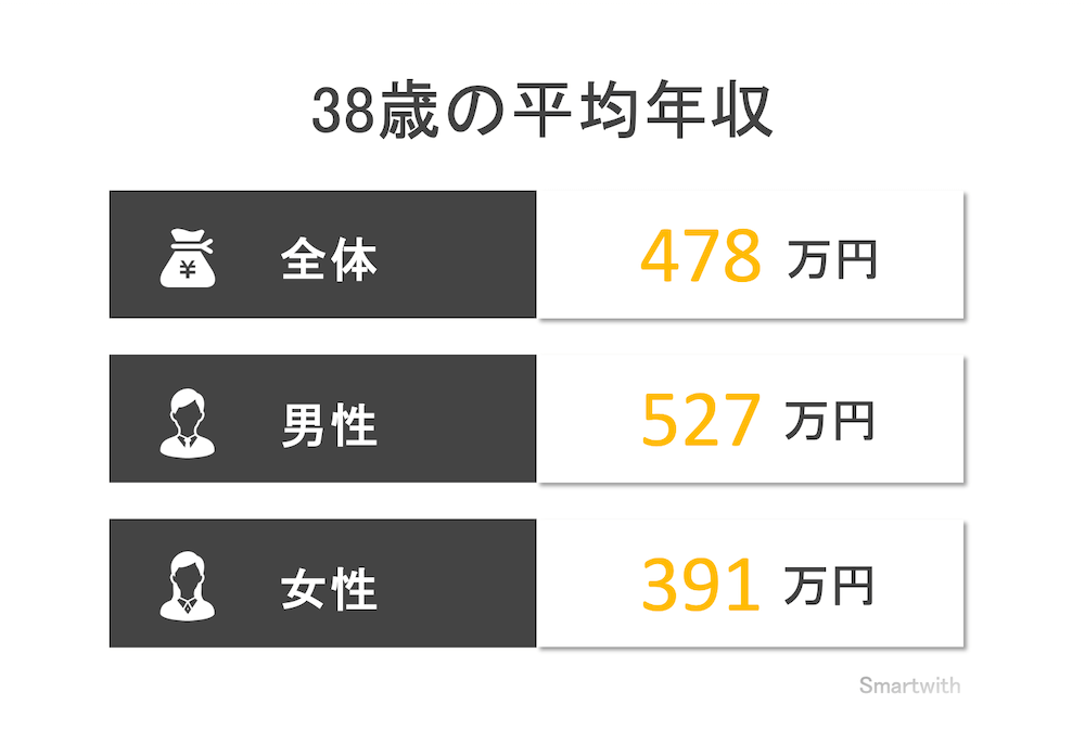 38歳の平均年収と年収中央値