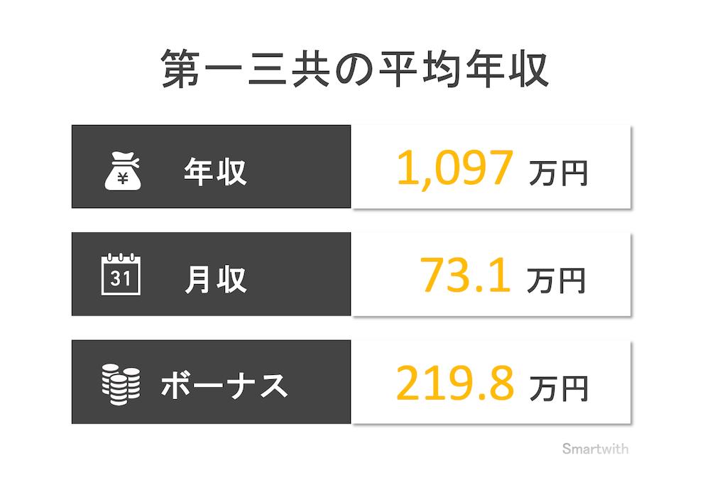 第一三共の平均年収