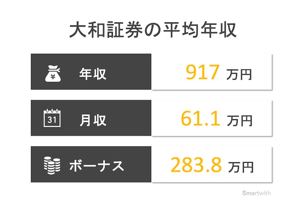 大和証券の平均年収はいくら?【大和証券グループ本社の年収も解説】