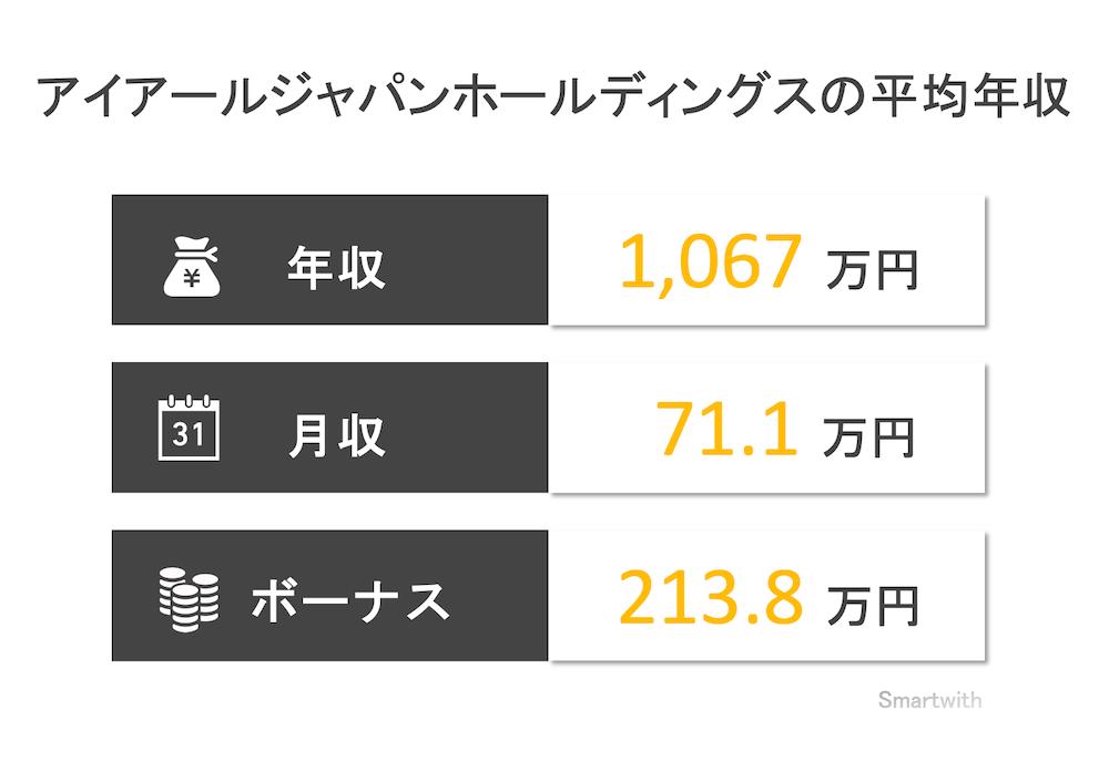 アイアールジャパンホールディングスの年収はいくら?【役員・新卒の年収も解説】