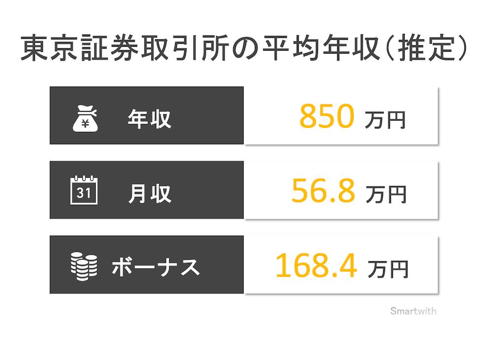 東京証券取引所の平均年収
