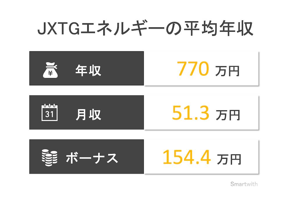 JXTGエネルギーの平均年収