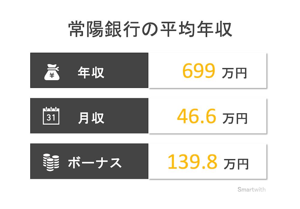 常陽銀行の平均年収