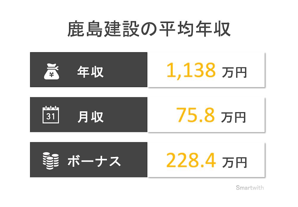 鹿島建設の平均年収はいくら?【現場監督や学歴別の年収も解説】
