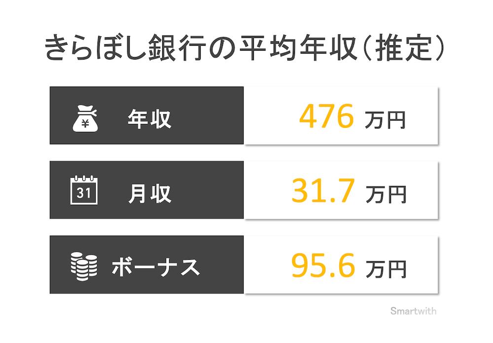 きらぼし銀行の平均年収