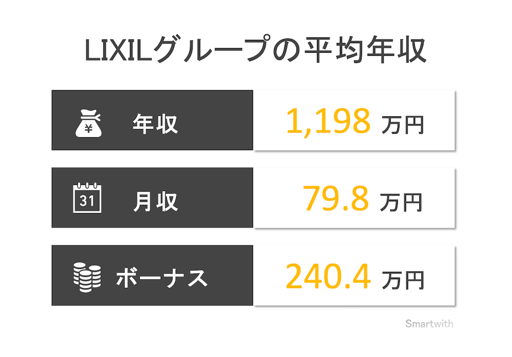 lixilグループの平均年収
