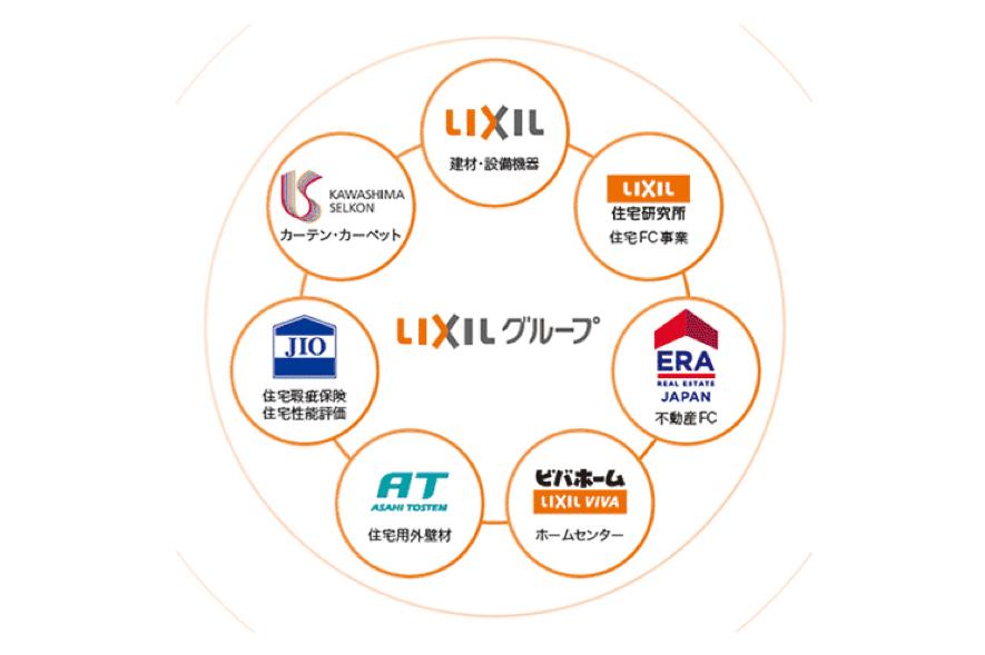 lixilグループ