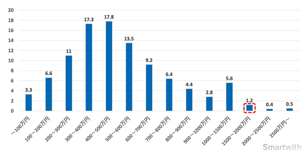 年収1500〜2000万円の男性の割合