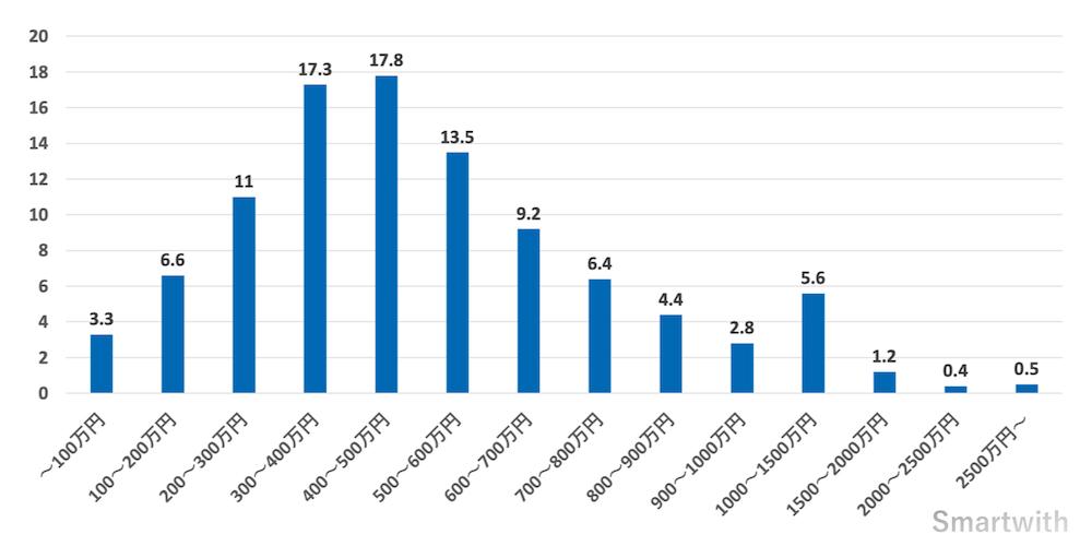 男性の年収の割合