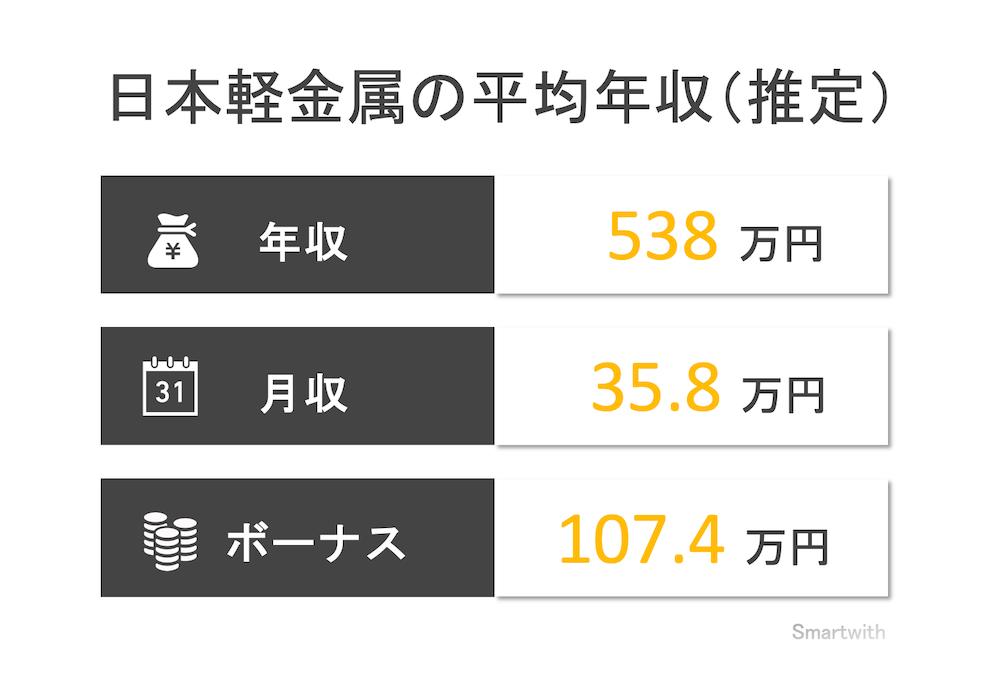 日本軽金属の平均年収