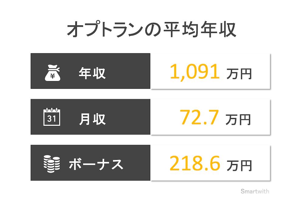 オプトランの平均年収