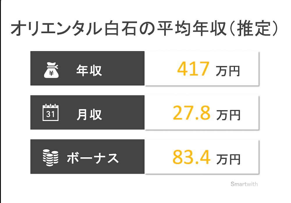 オリエンタル白石の平均年収