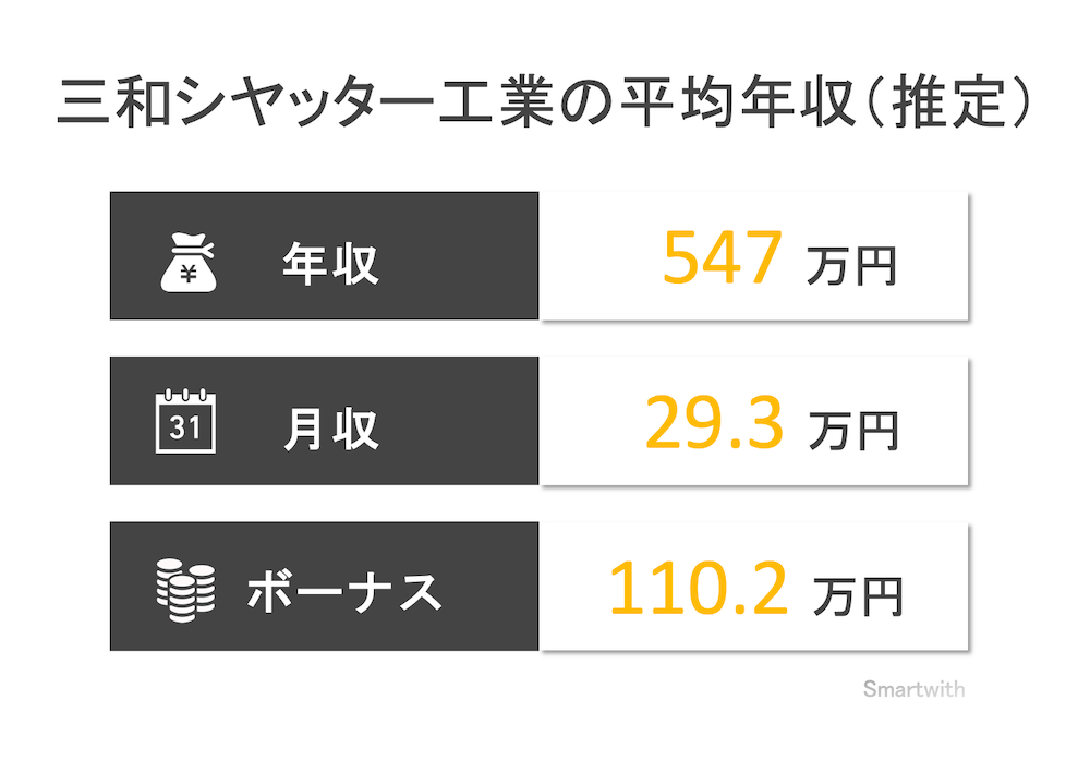三和シヤッター工業の平均年収