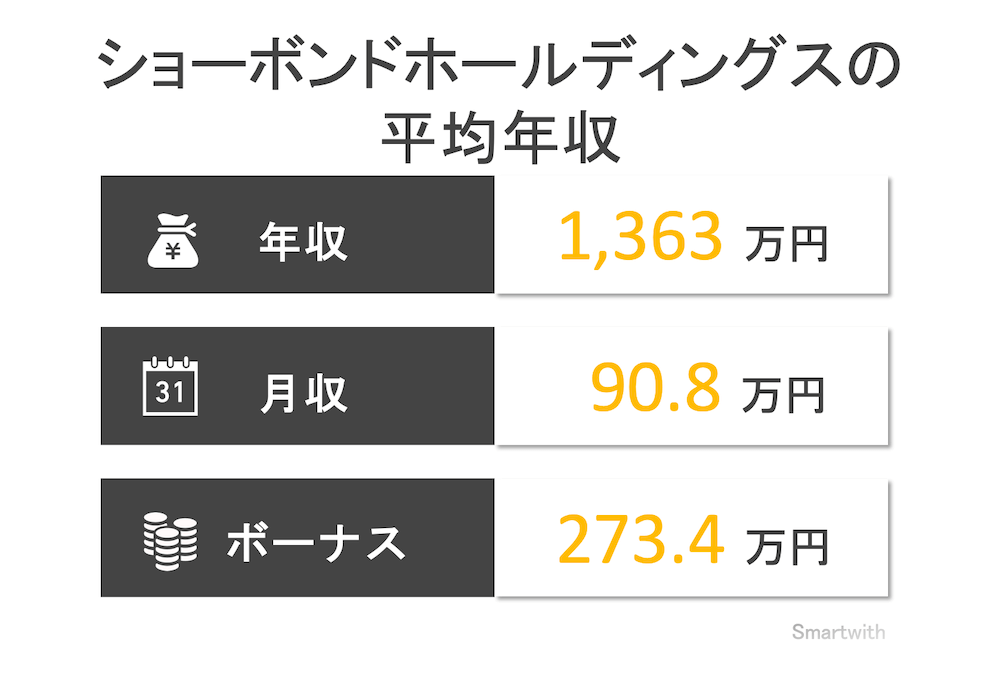 ショーボンドホールディングスの平均年収