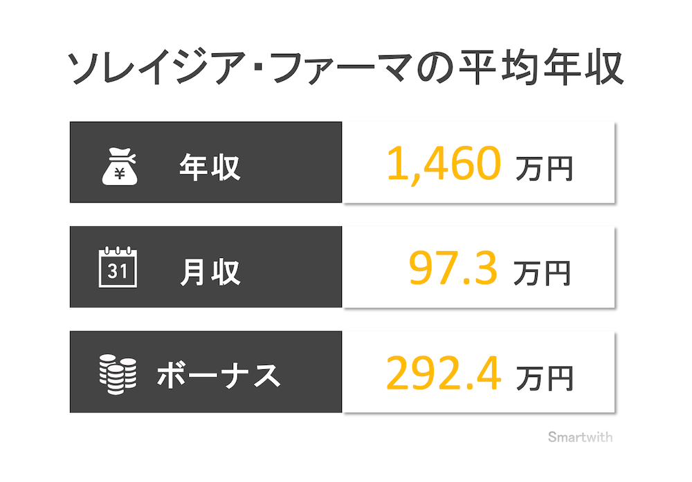 ソレイジア・ファーマの平均年収はいくら?【役員・競合他社と比較】
