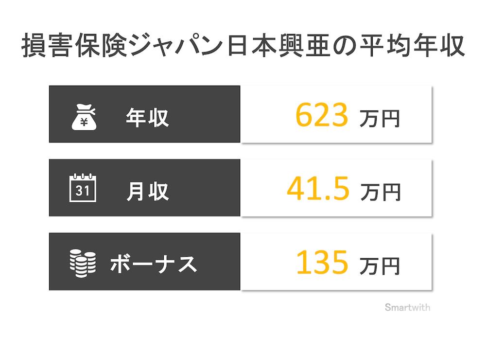 損害保険ジャパン日本興亜の平均年収はいくら?【SOMPOホールディングスの年収も解説】