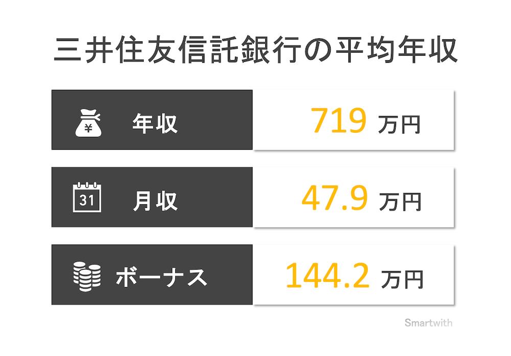 三井住友信託銀行の平均年収