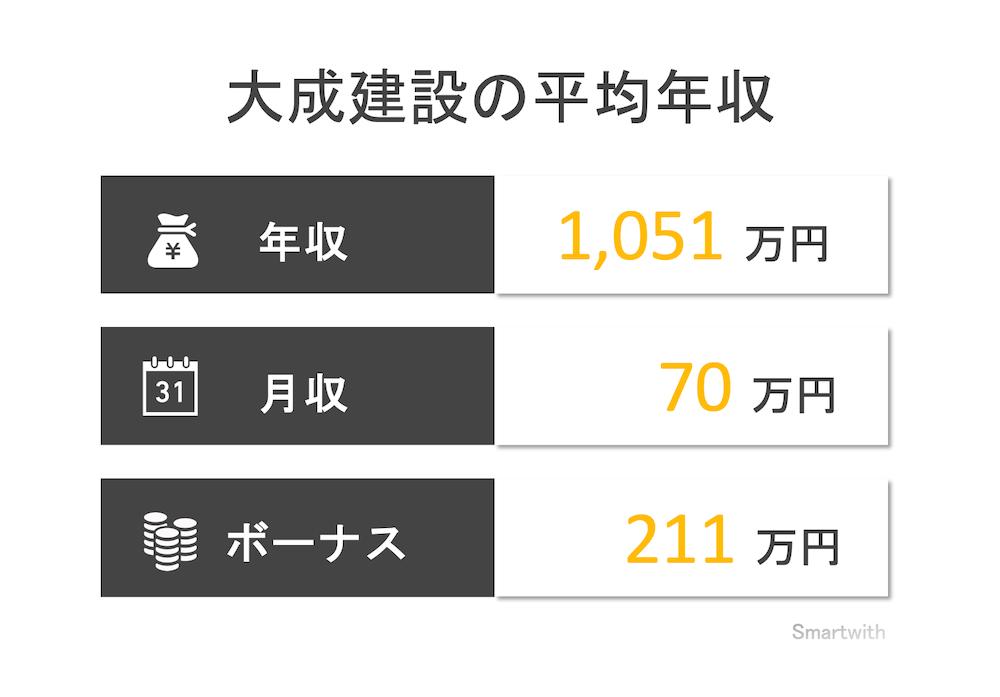 大成建設の平均年収
