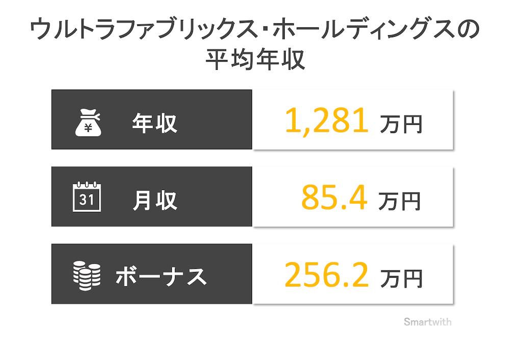 ウルトラファブリックス・ホールディングスの平均年収