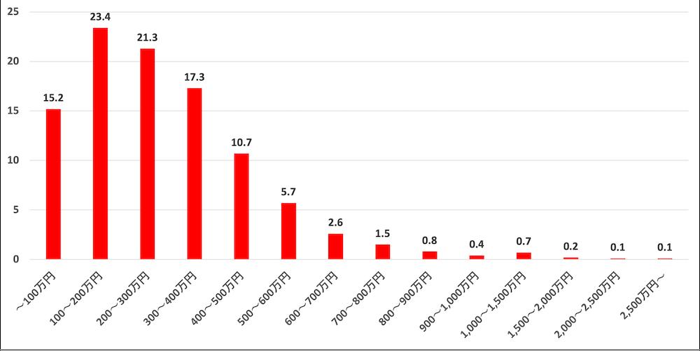 年収の割合(女性)