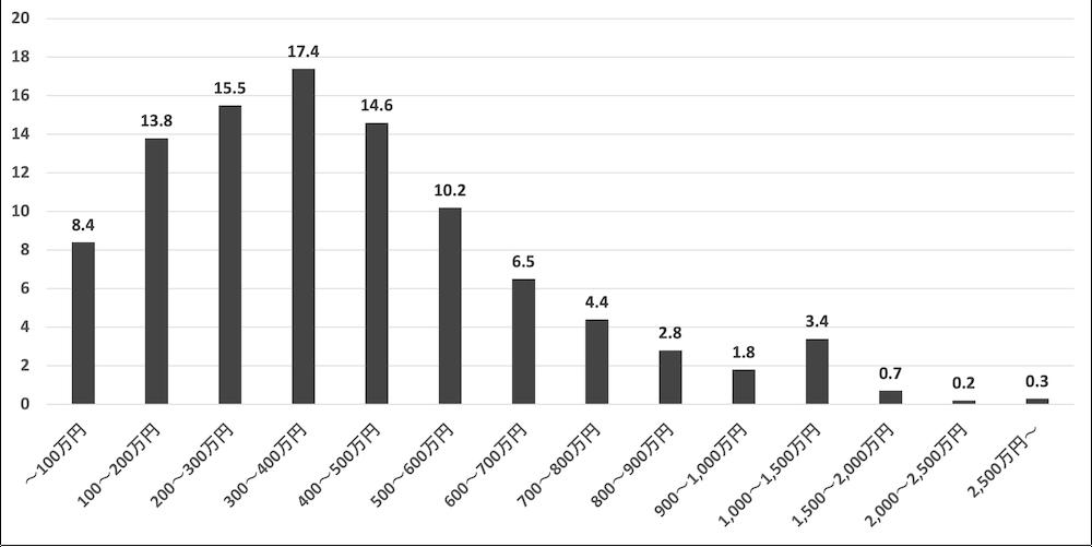 年収の割合(全体)