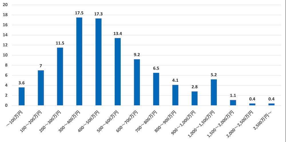 年収の割合(男性)