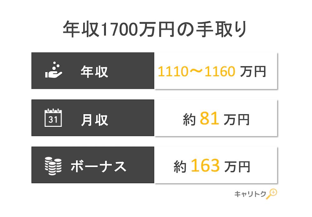 年収1700万円の手取り額と生活レベル