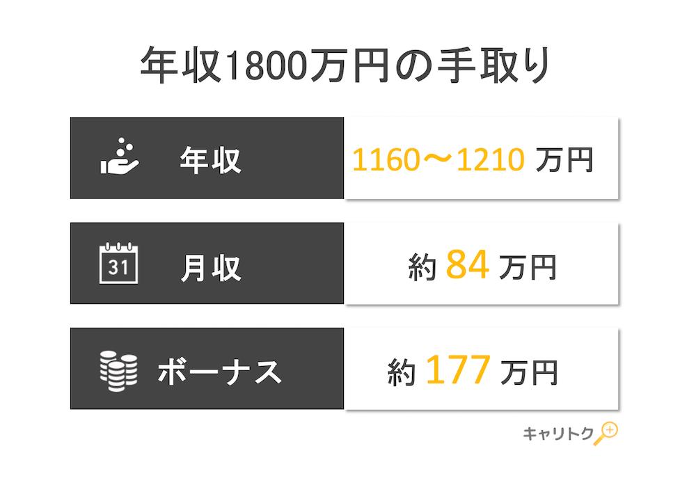 年収1800万円の手取り額と生活レベル